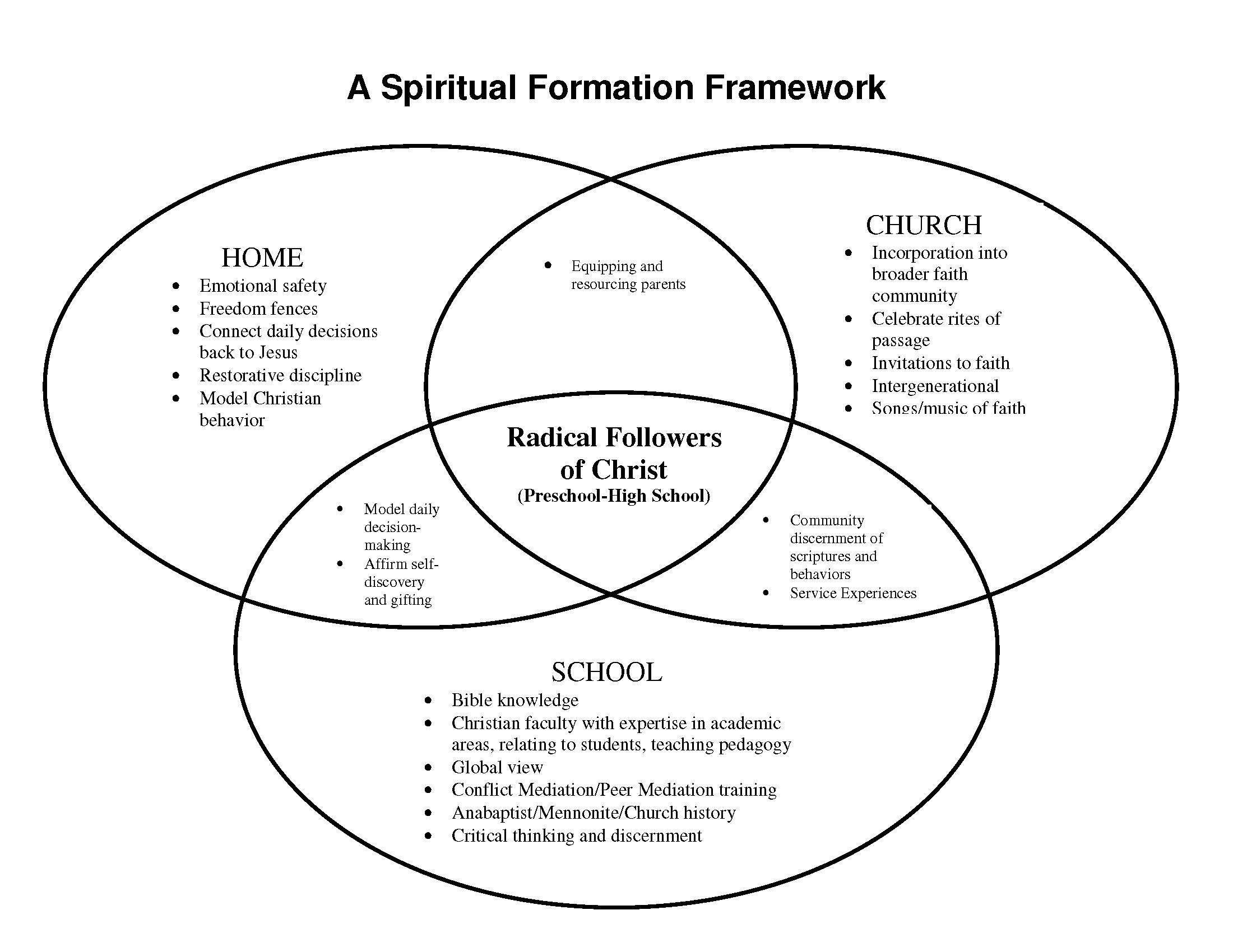 Venn diagram discipline models auto electrical wiring diagram quakertown christian school spiritual formation framework rh qtownchristian org reading a venn diagram venn diagram pdf ccuart Image collections